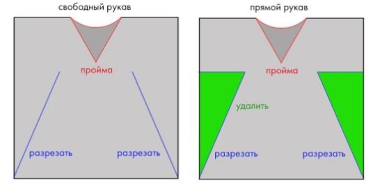 2 выкройки: свободный рукав и прямой рукав